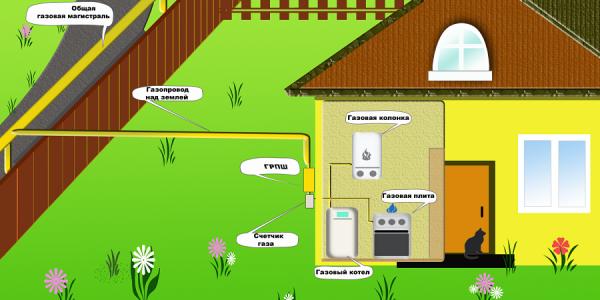 Основные этапы газификации дома