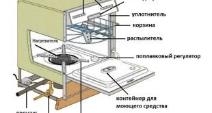 Конструкция и принцип работы посудомоечной машины