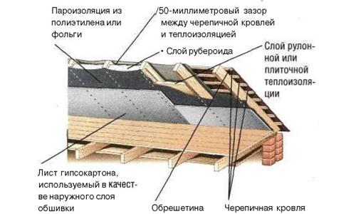 Ширина утеплителя для крыши