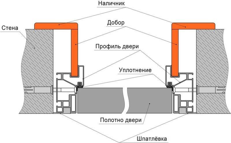 Основные особенности дверей скрытого монтажа